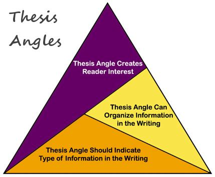 The aim of this thesis